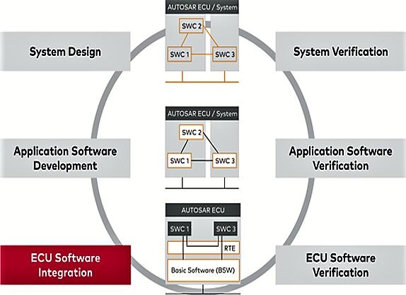 Integracija i verifikacija u okviru procesa razvoja softvera