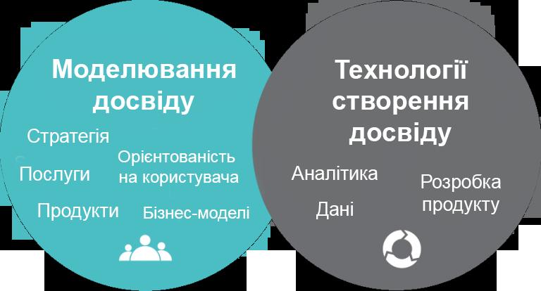 Experience Design UA