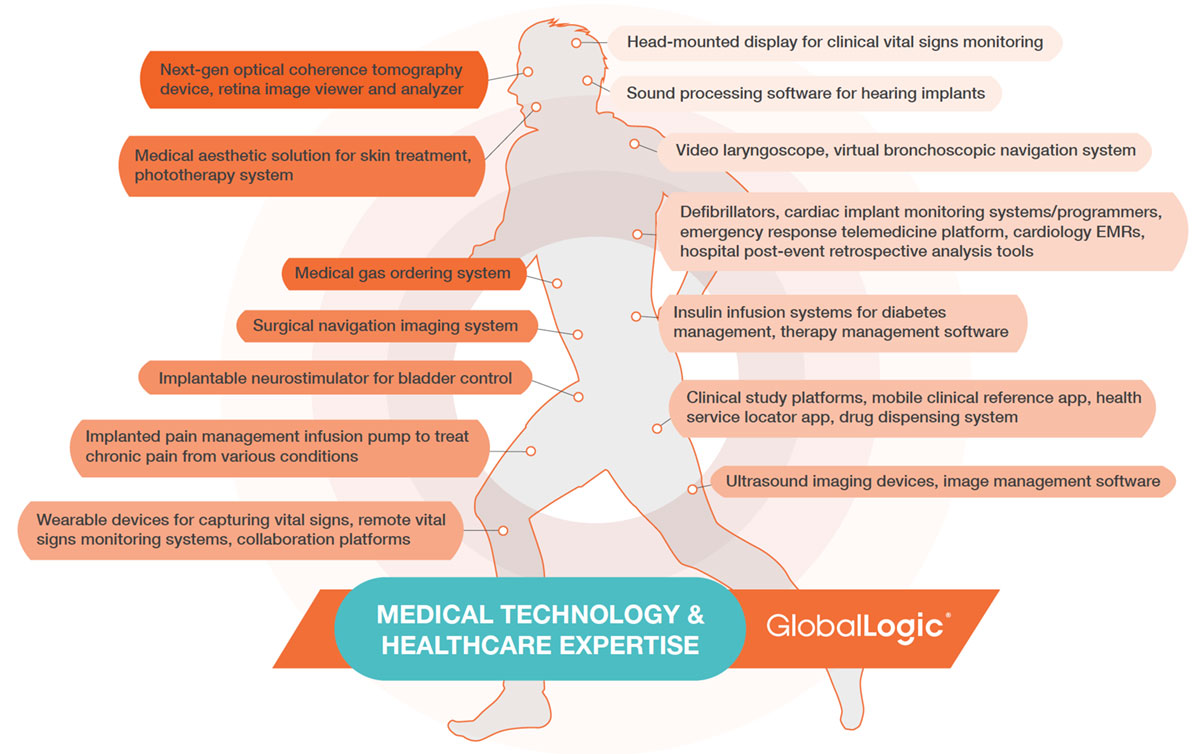 Globallogic medical technology