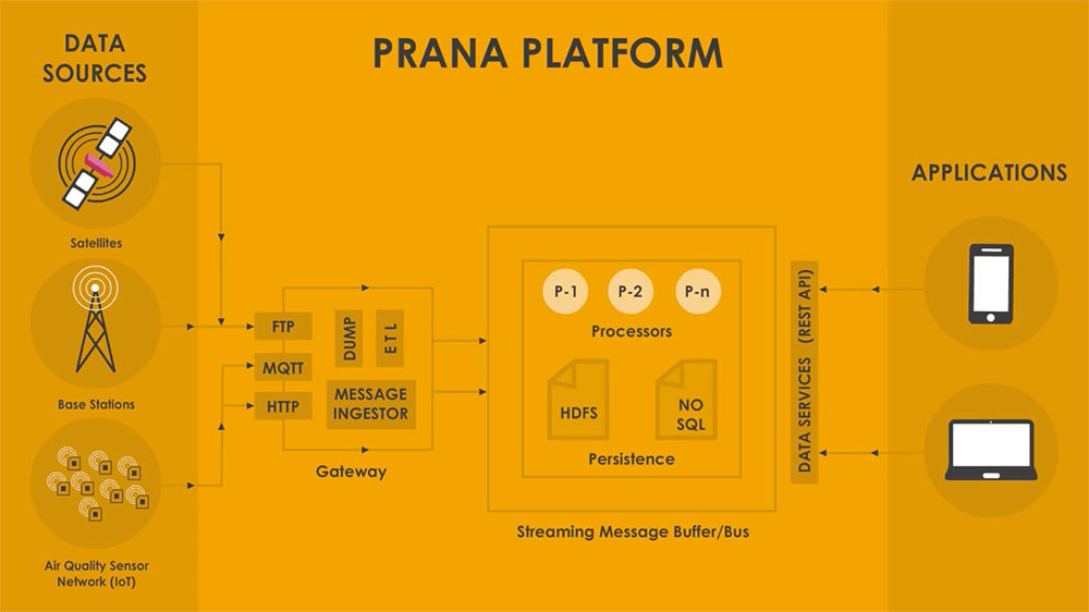 Prana vani diagram