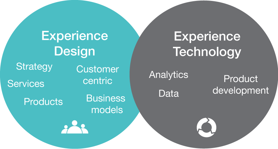 Experience Design + Experience Technology