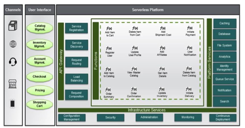 Serverless graph2