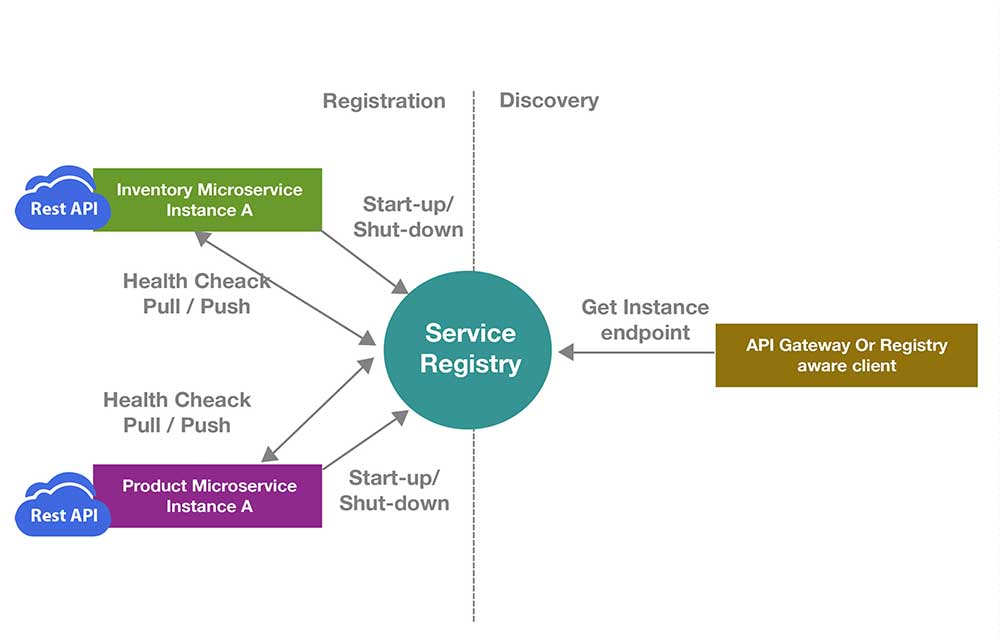 Microservice architecture api gateway considerations for Service registry