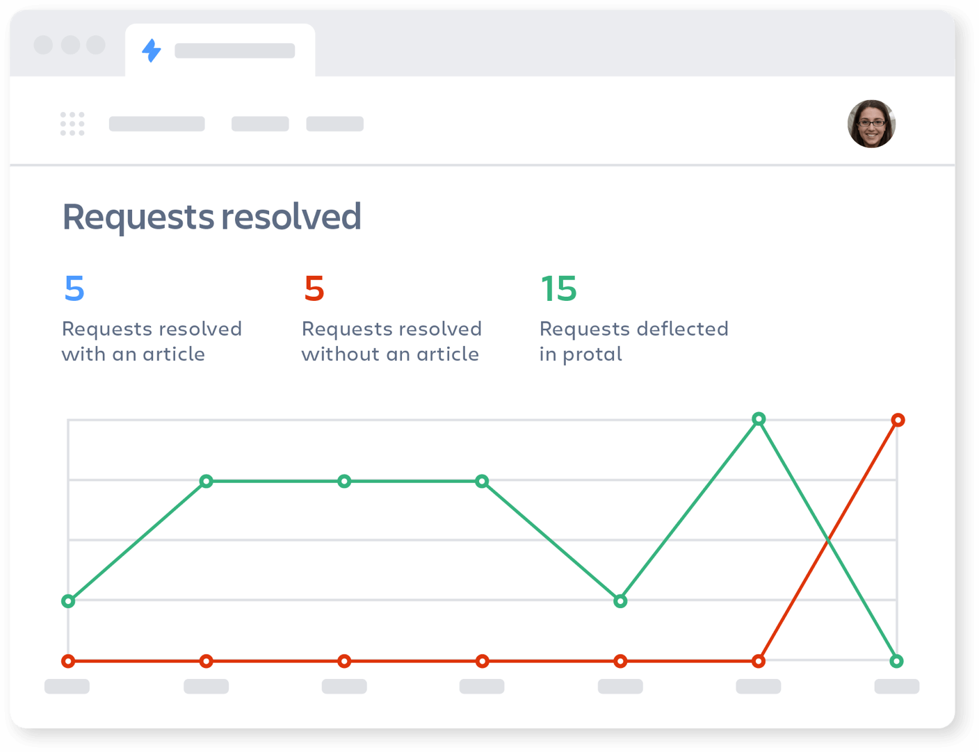 Jira service management and confluence 2